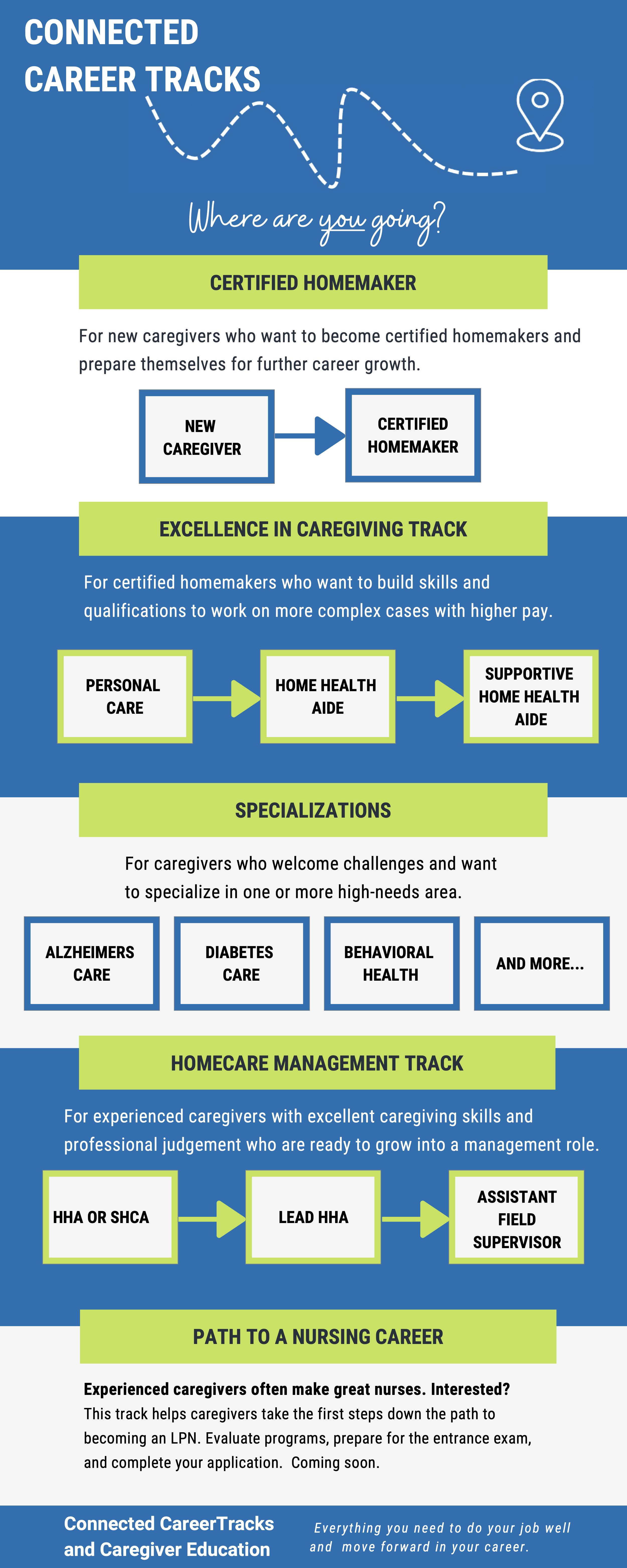 Home Care Career Tracks