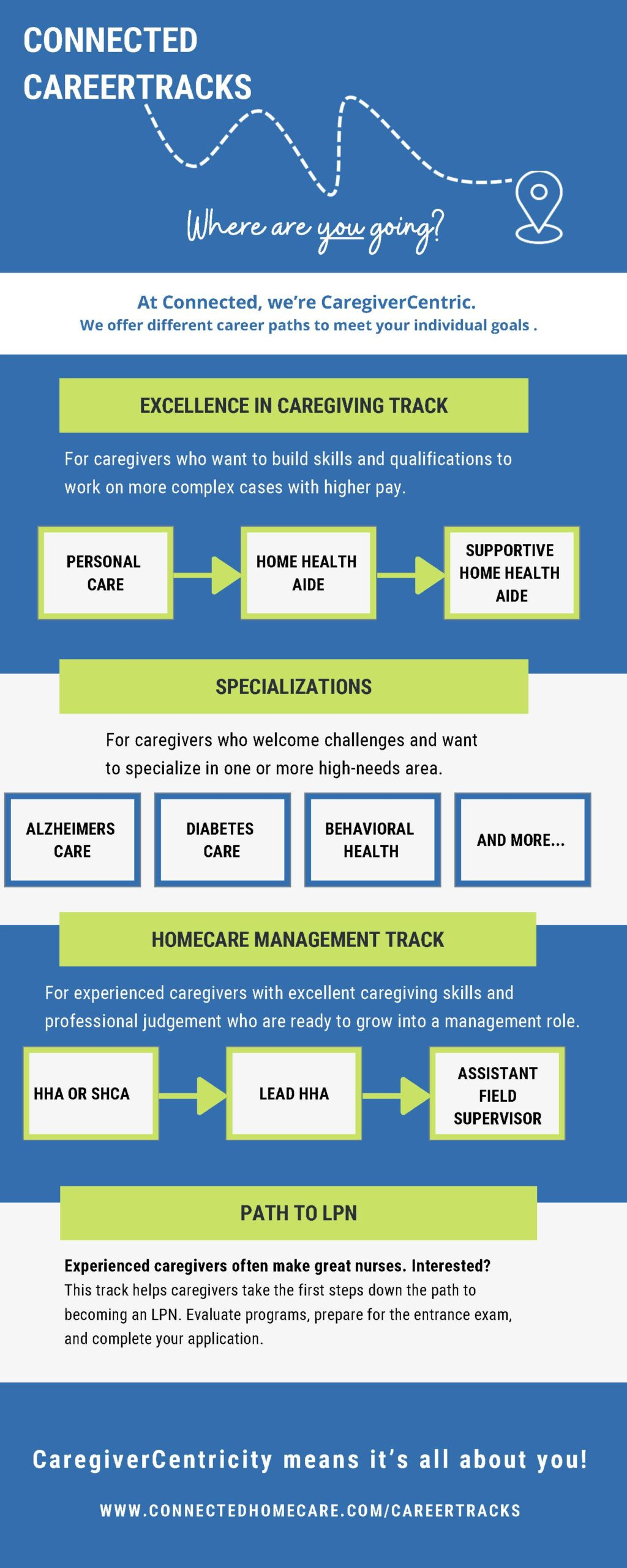 CareerTracks in Home Care